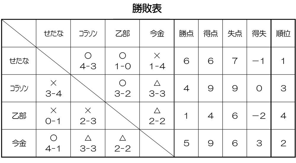 第15回檜山ジュニアフットサルU-8大会優勝
