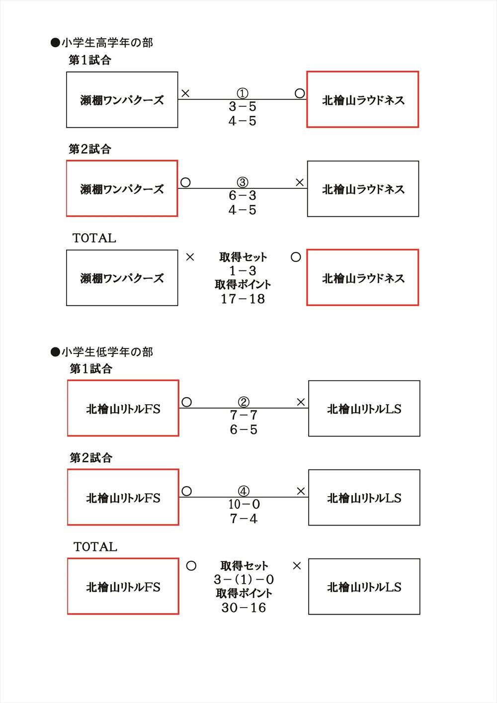 2017せたなCUP結果2